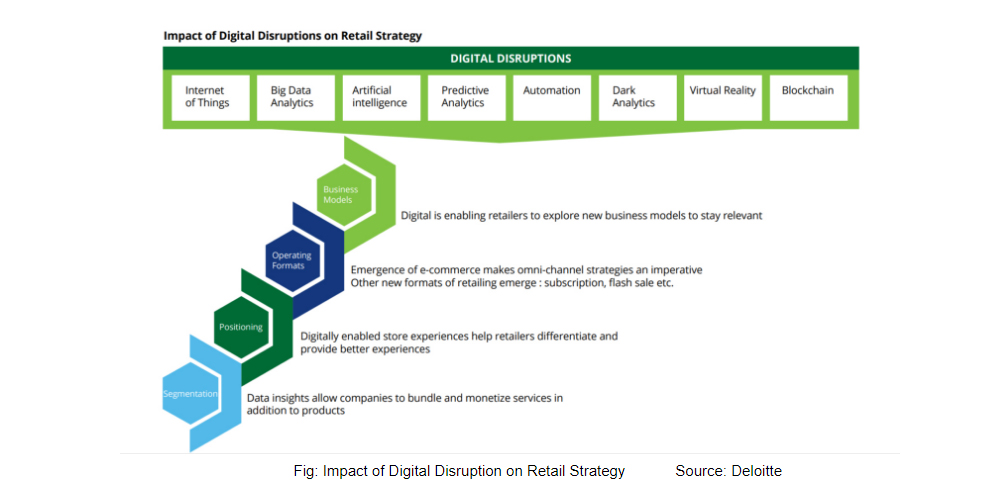 Impact of Digital Disruption on Retail Strategy