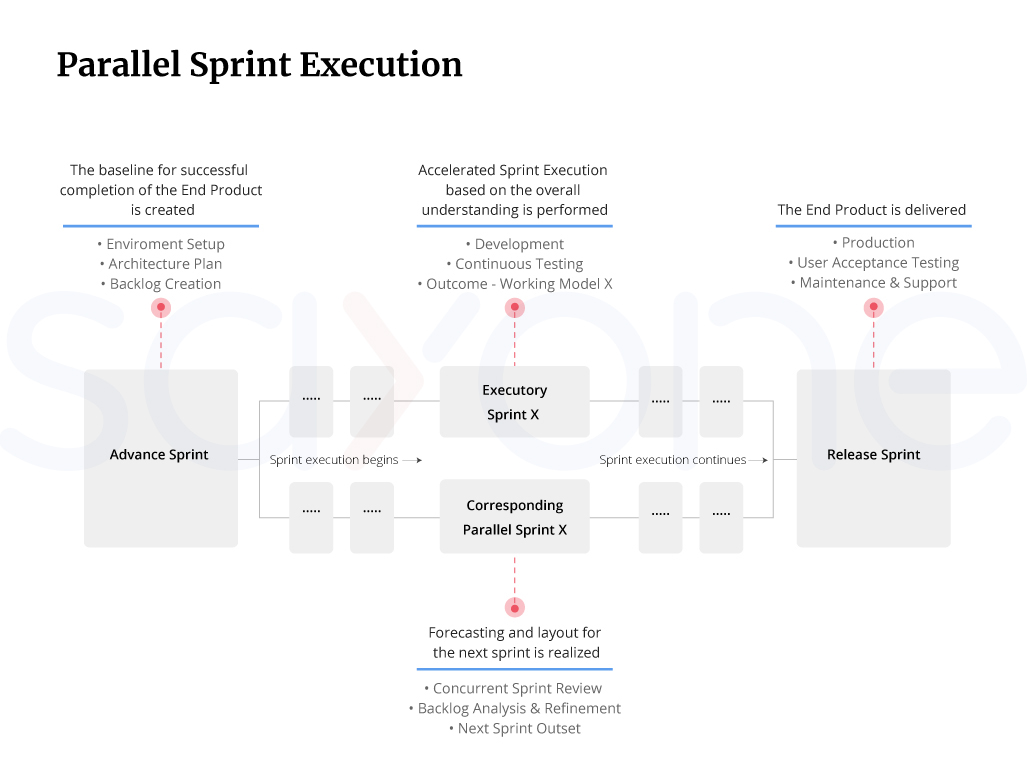 parallel sprint execution