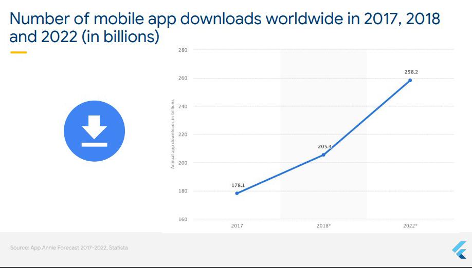 Mobile app download statistics