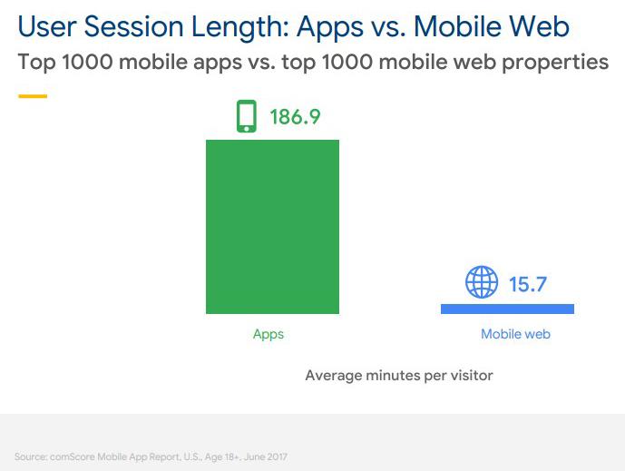 user session length apps vs mobileweb