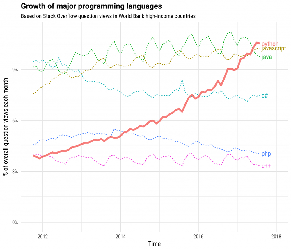 growth-programming-languages